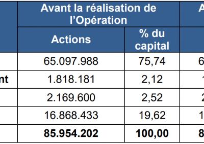 repartition_capital_social_nacon_Oct21